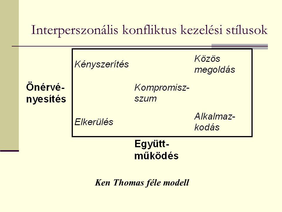 Interperszonális konfliktus kezelési stílusok