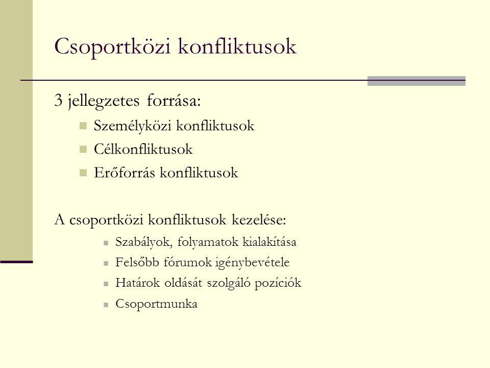 Csoportközi konfliktusok