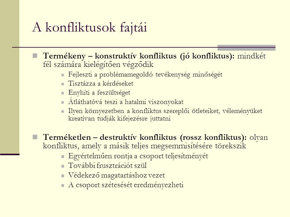 A konfliktusok fajtái Termékeny – konstruktív konfliktus (jó konfliktus): mindkét fél számára kielégítően végződik.