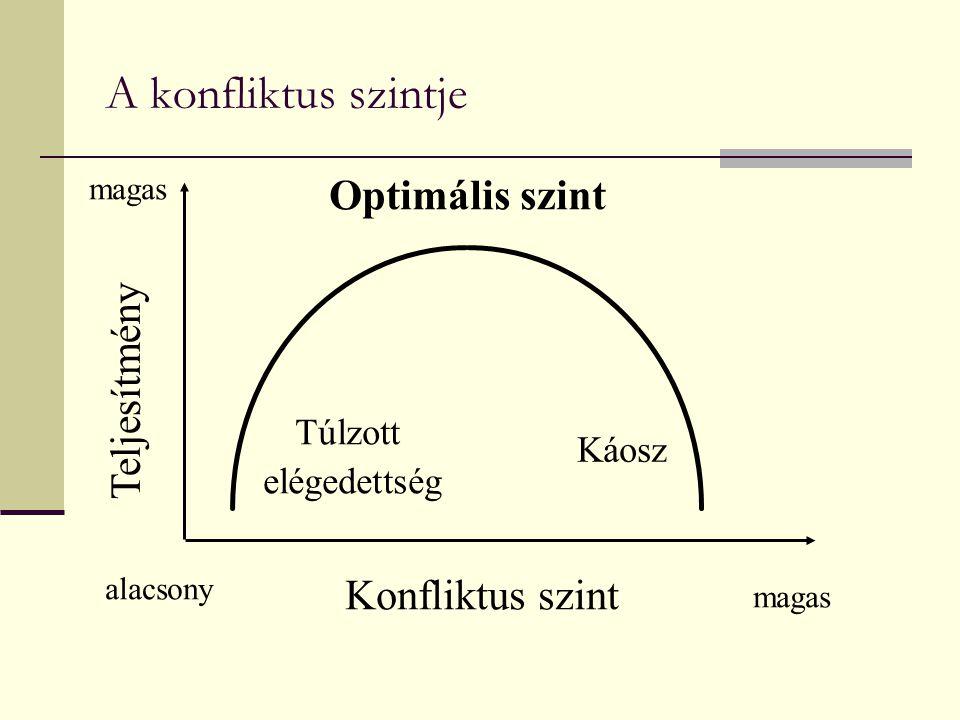 A konfliktus szintje Optimális szint Teljesítmény Konfliktus szint