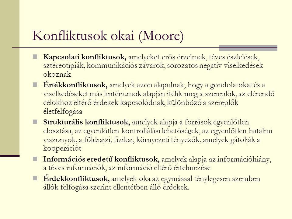Konfliktusok okai (Moore)
