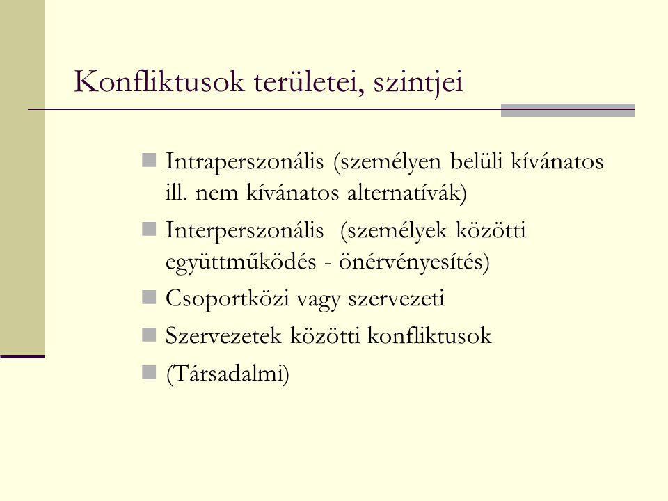 Konfliktusok területei, szintjei