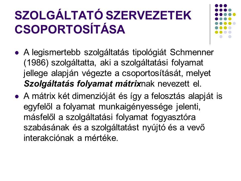 SZOLGÁLTATÓ SZERVEZETEK CSOPORTOSÍTÁSA