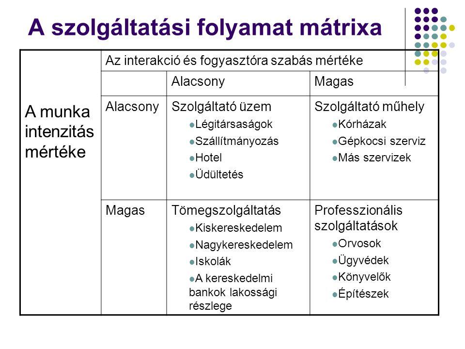 A szolgáltatási folyamat mátrixa