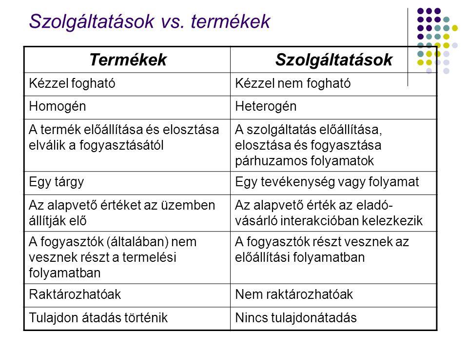 Szolgáltatások vs. termékek