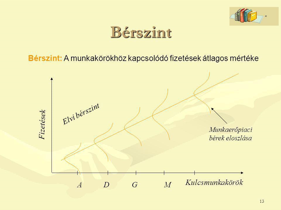 Bérszint * Bérszint: A munkakörökhöz kapcsolódó fizetések átlagos mértéke. Elvi bérszint. Fizetések.