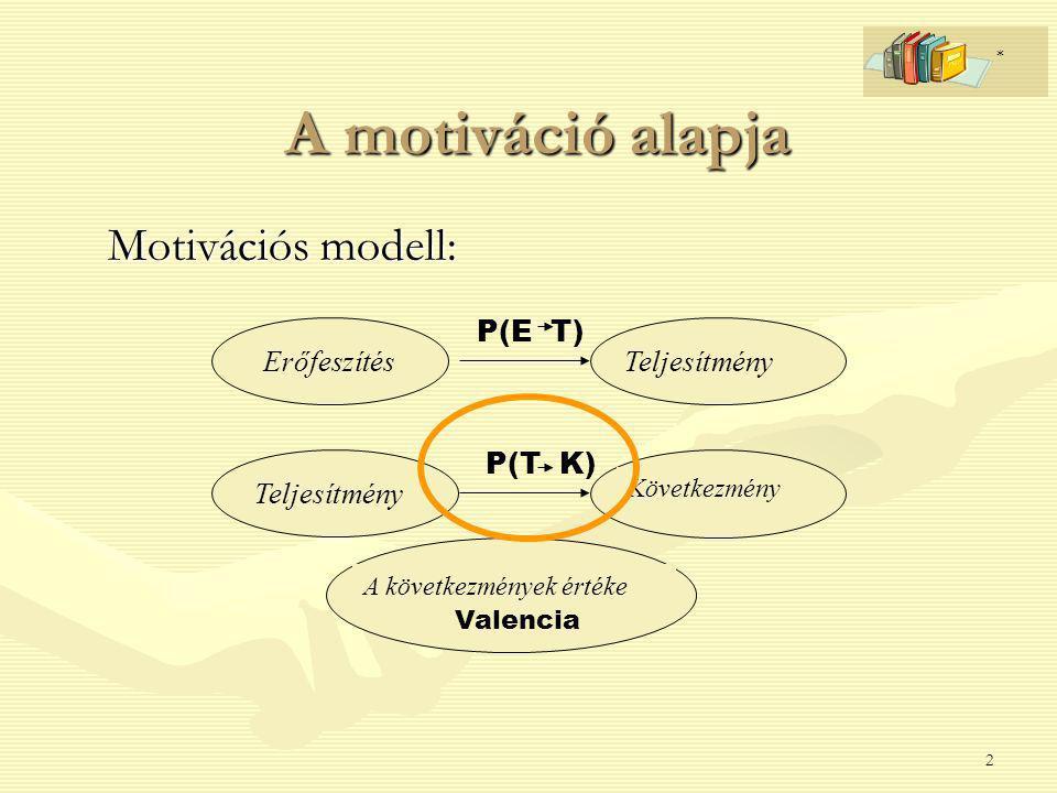 A motiváció alapja Motivációs modell: P(E T) Erőfeszítés Teljesítmény