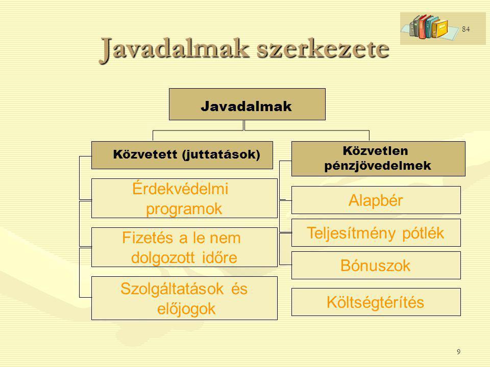 Javadalmak szerkezete