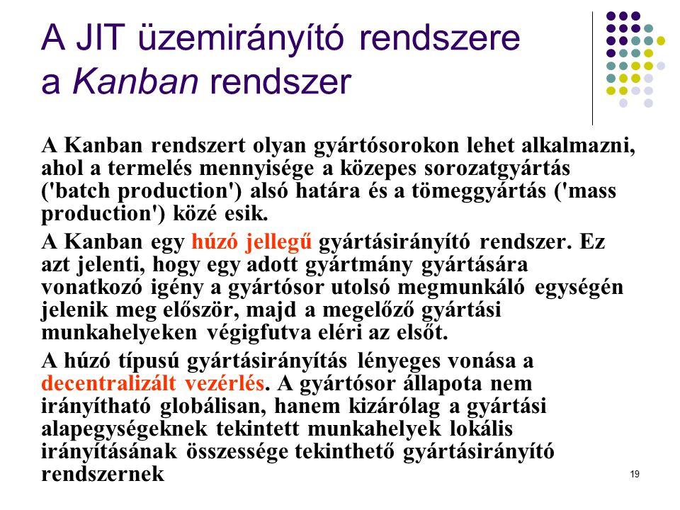A JIT üzemirányító rendszere a Kanban rendszer