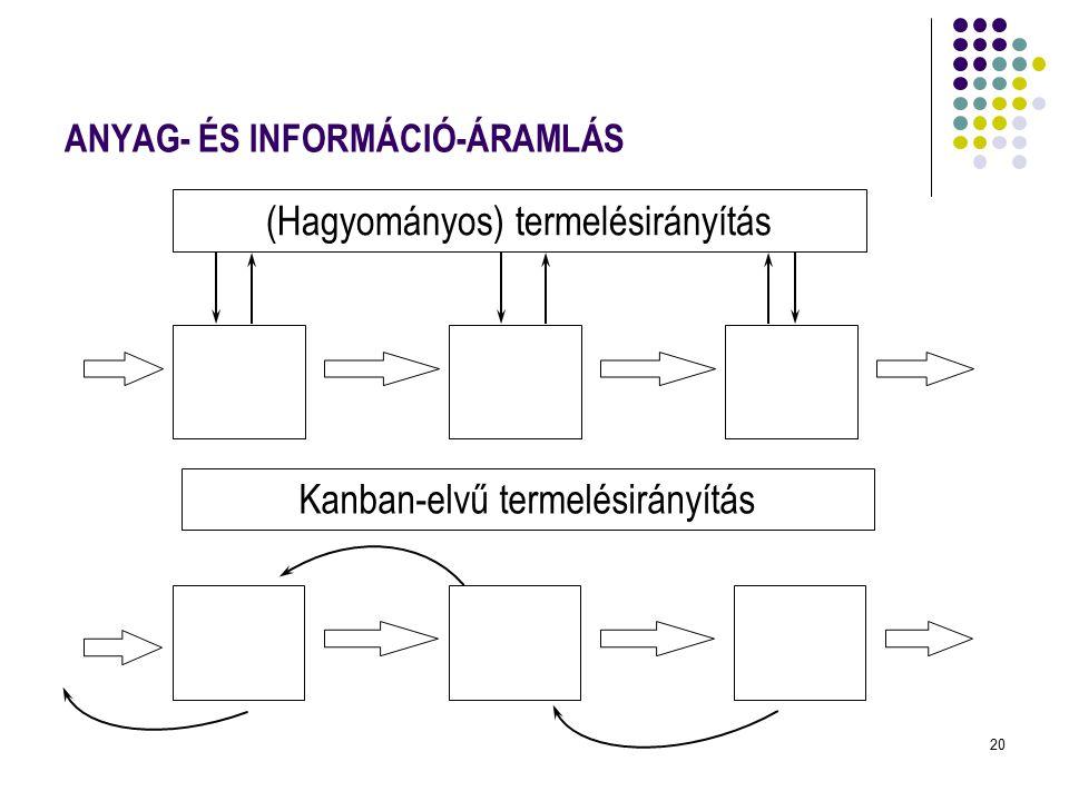 ANYAG- ÉS INFORMÁCIÓ-ÁRAMLÁS