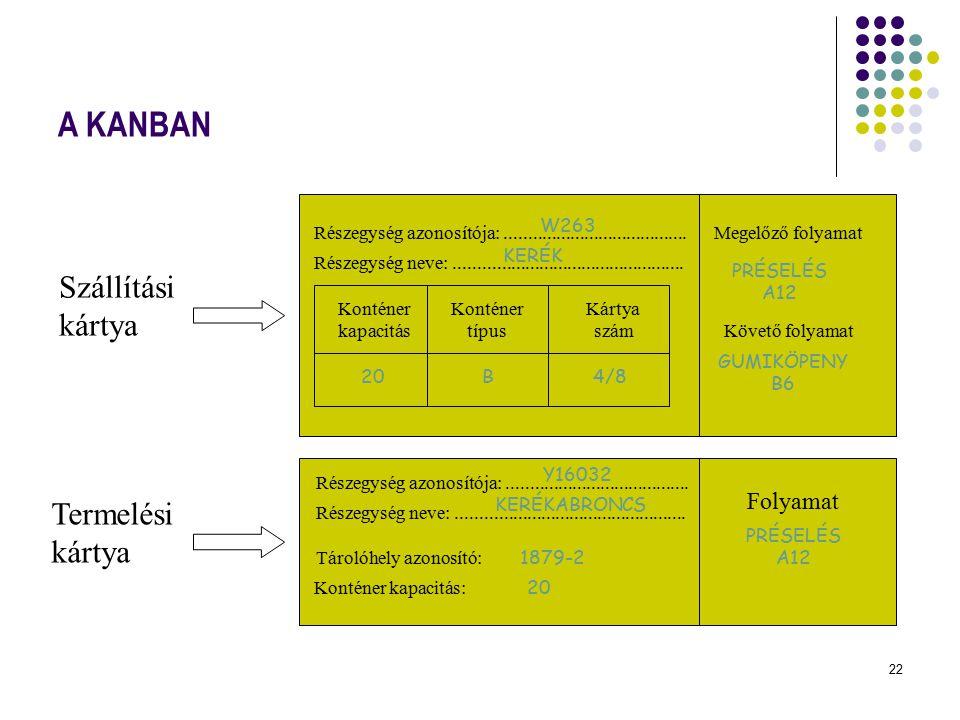 A KANBAN Szállítási kártya Termelési kártya Folyamat W263