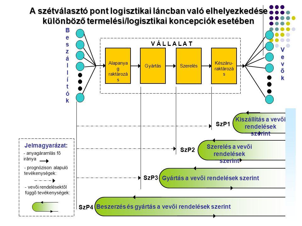 A szétválasztó pont logisztikai láncban való elhelyezkedése különböző termelési/logisztikai koncepciók esetében