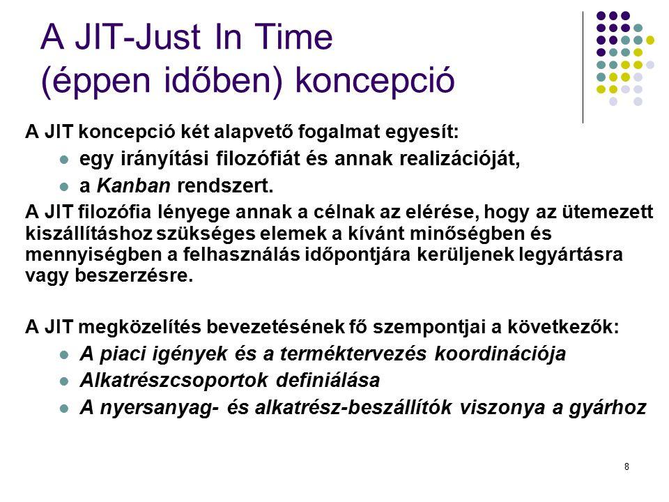 A JIT-Just In Time (éppen időben) koncepció