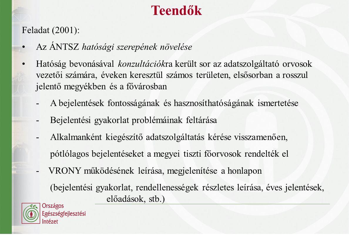 Teendők Feladat (2001): Az ÁNTSZ hatósági szerepének növelése