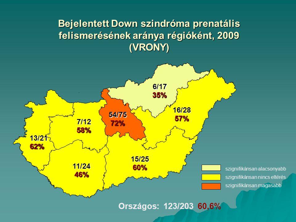 Bejelentett Down szindróma prenatális felismerésének aránya régióként, 2009 (VRONY)