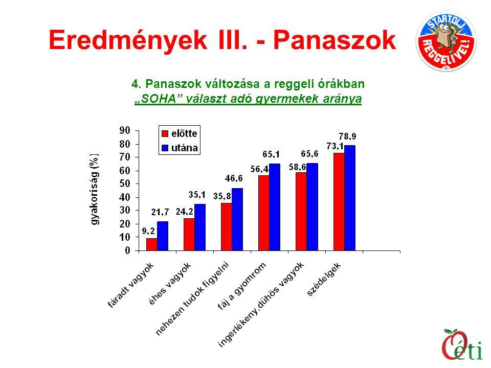 Eredmények III. - Panaszok