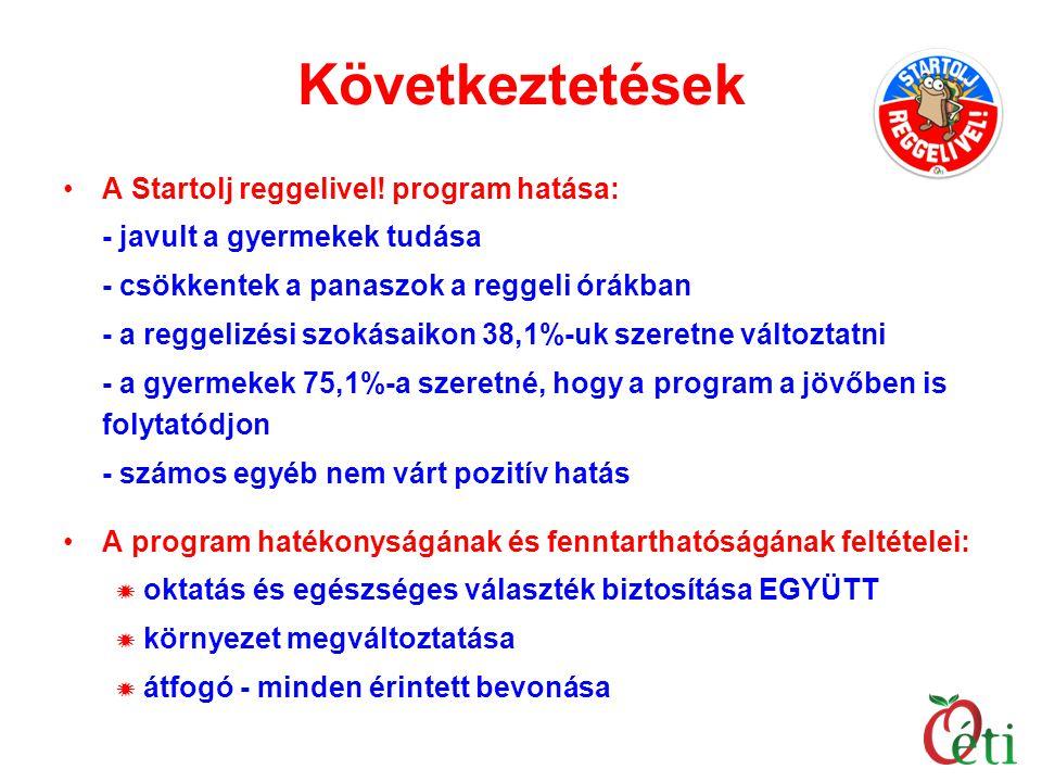 Következtetések A Startolj reggelivel! program hatása:
