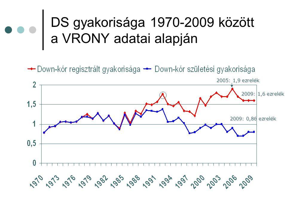 DS gyakorisága 1970-2009 között a VRONY adatai alapján