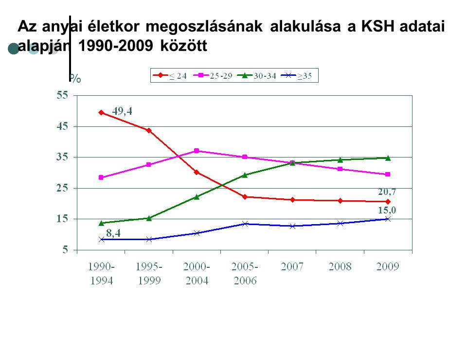 Az anyai életkor megoszlásának alakulása a KSH adatai alapján 1990-2009 között