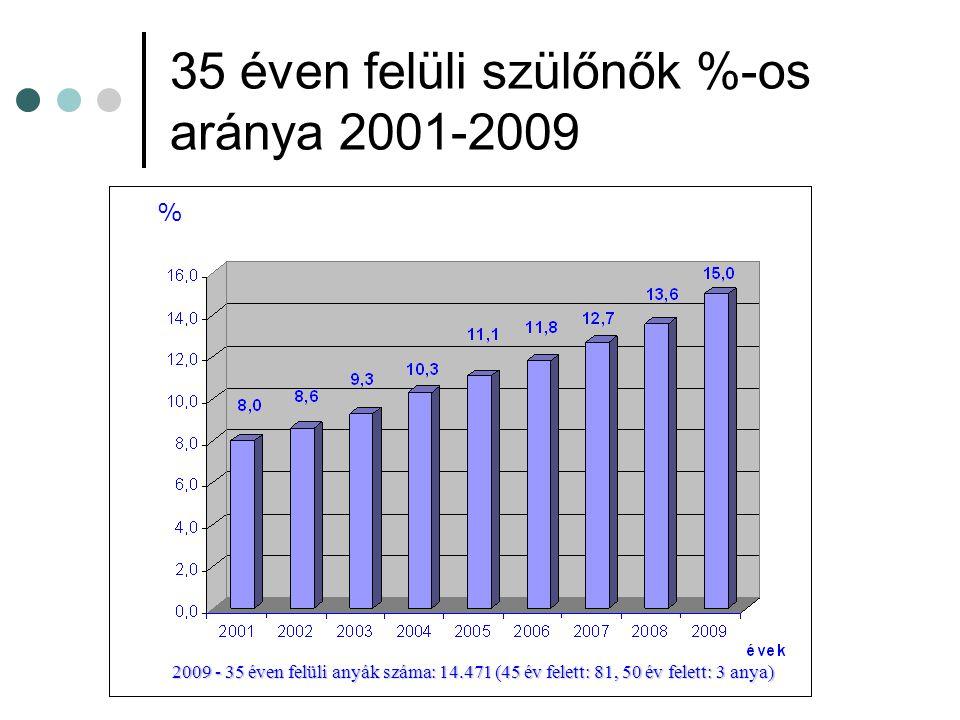 35 éven felüli szülőnők %-os aránya 2001-2009