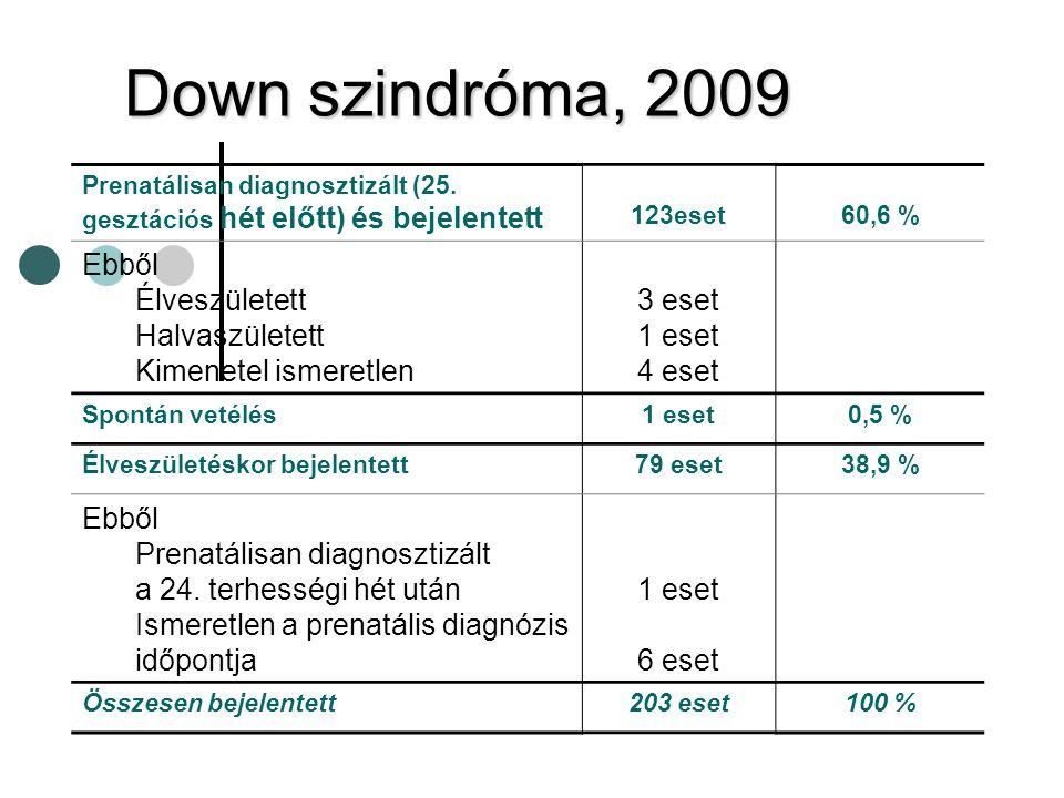 Down szindróma, 2009 Ebből Élveszületett Halvaszületett
