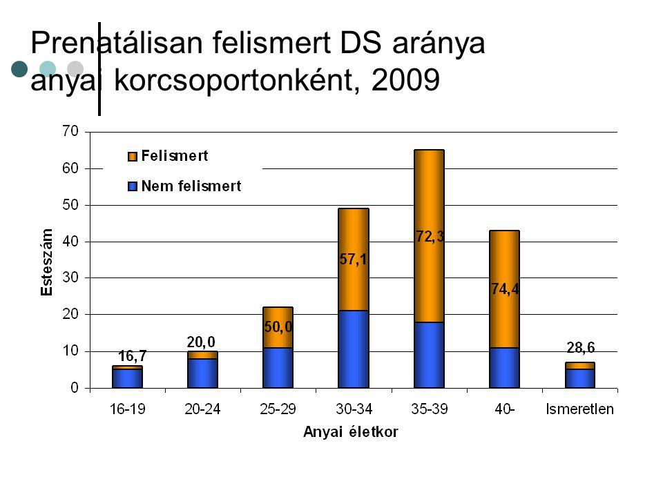 Prenatálisan felismert DS aránya anyai korcsoportonként, 2009