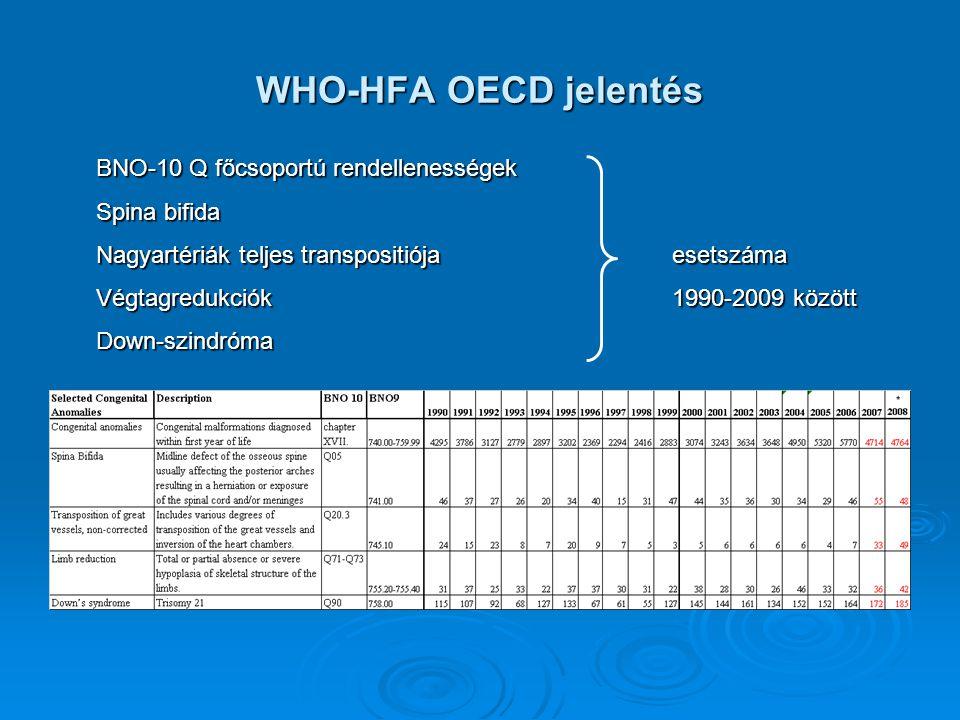 WHO-HFA OECD jelentés BNO-10 Q főcsoportú rendellenességek