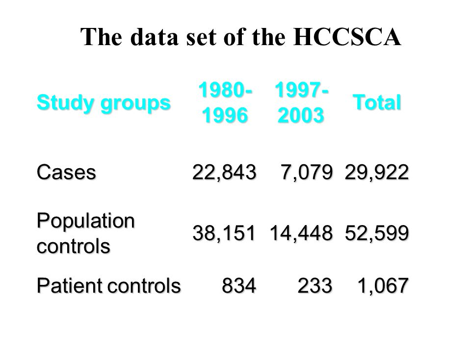 The data set of the HCCSCA