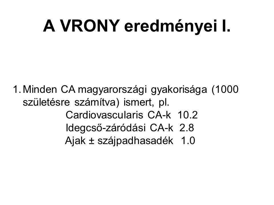 A VRONY eredményei I. Minden CA magyarországi gyakorisága (1000 születésre számítva) ismert, pl. Cardiovascularis CA-k 10.2.