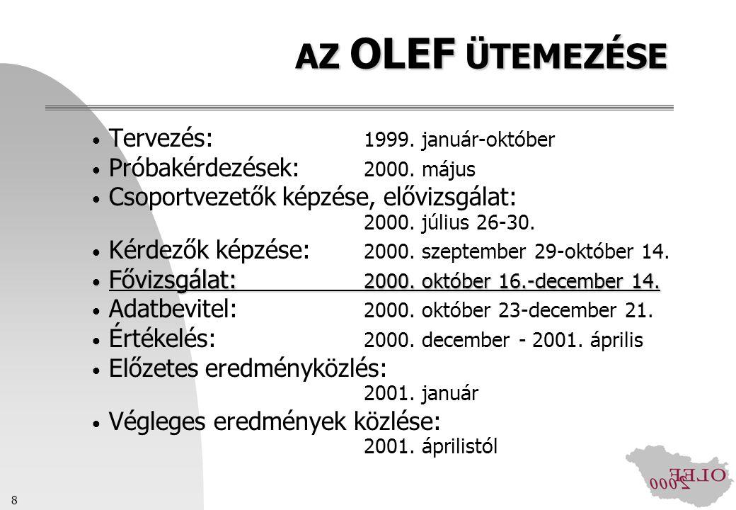 AZ OLEF ÜTEMEZÉSE Tervezés: 1999. január-október