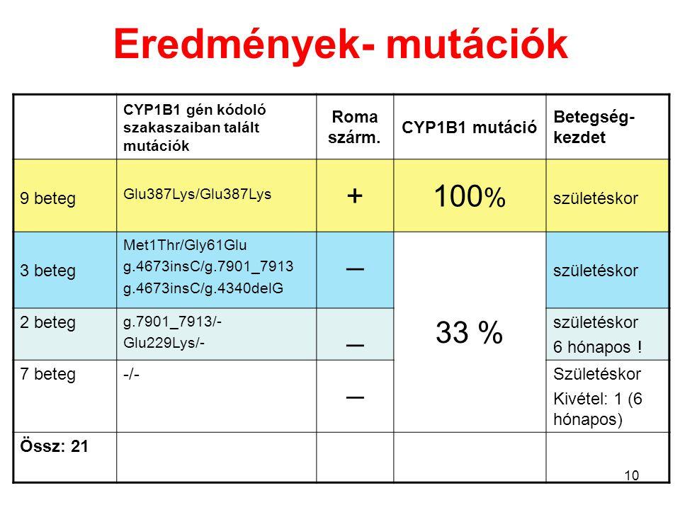 Eredmények- mutációk + 100% _ 33 % Roma szárm. CYP1B1 mutáció