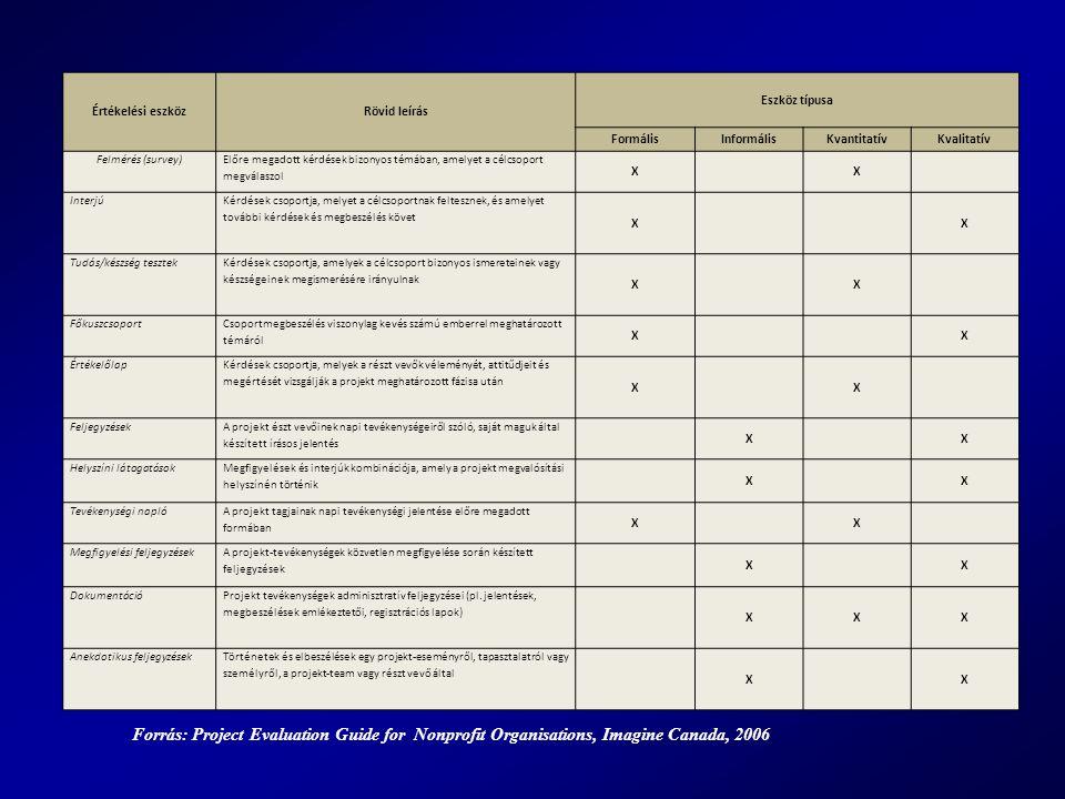 Értékelési eszköz Rövid leírás. Eszköz típusa. Formális. Informális. Kvantitatív. Kvalitatív. Felmérés (survey)