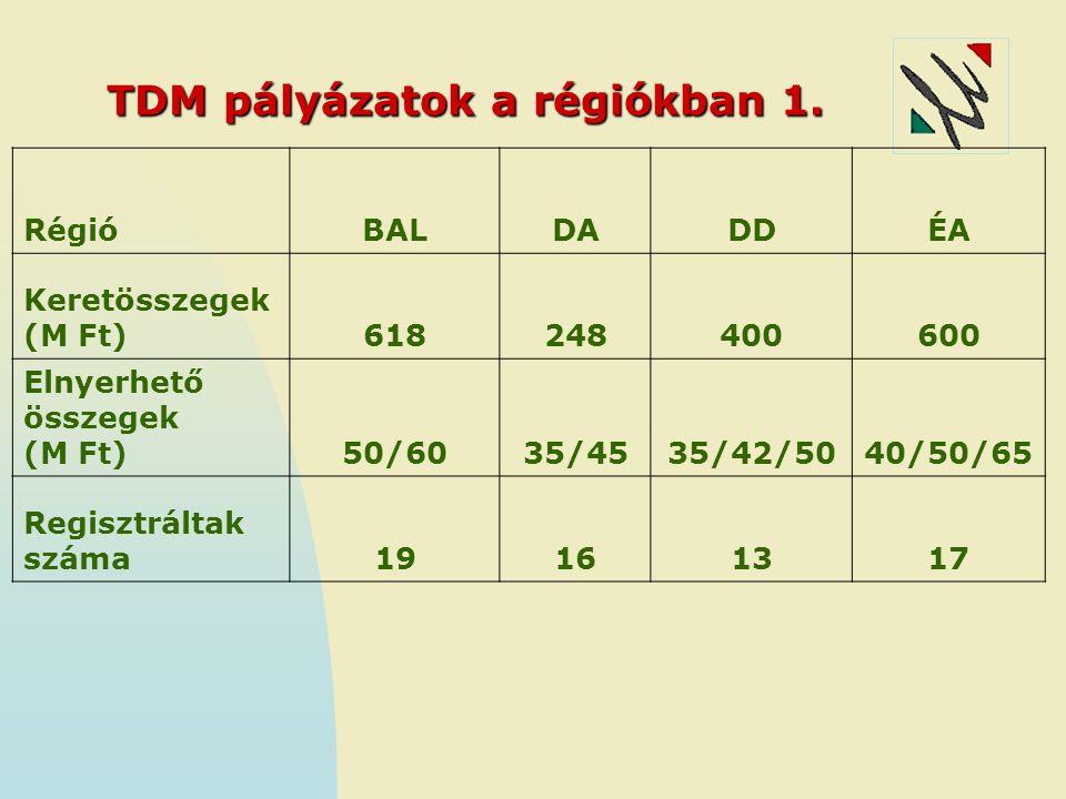 TDM pályázatok a régiókban 1.