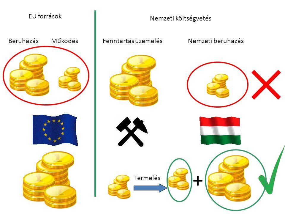 + EU források Nemzeti költségvetés Beruházás Működés