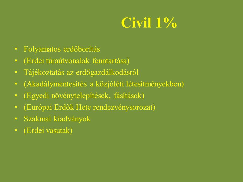 Civil 1% Folyamatos erdőborítás (Erdei túraútvonalak fenntartása)