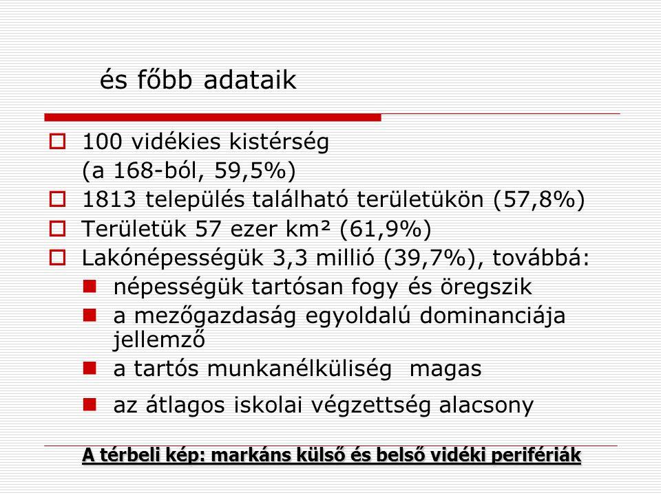 és főbb adataik 100 vidékies kistérség (a 168-ból, 59,5%)