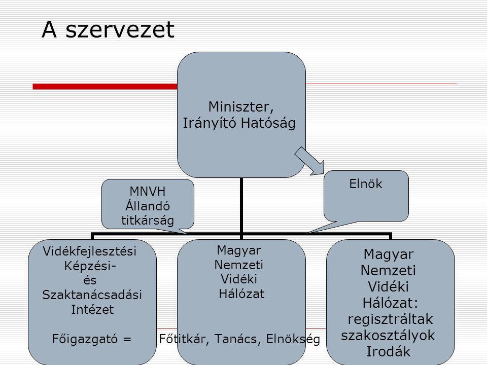 A szervezet MNVH Állandó titkárság