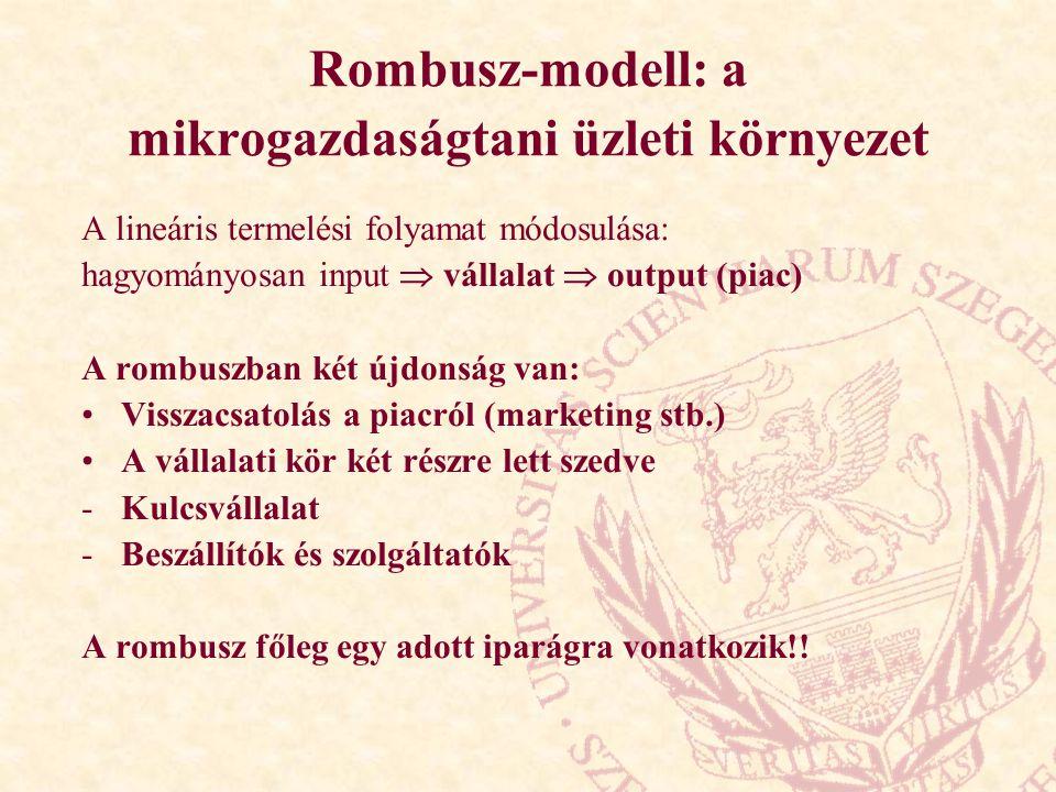 Rombusz-modell: a mikrogazdaságtani üzleti környezet