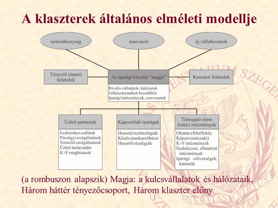 A klaszterek általános elméleti modellje
