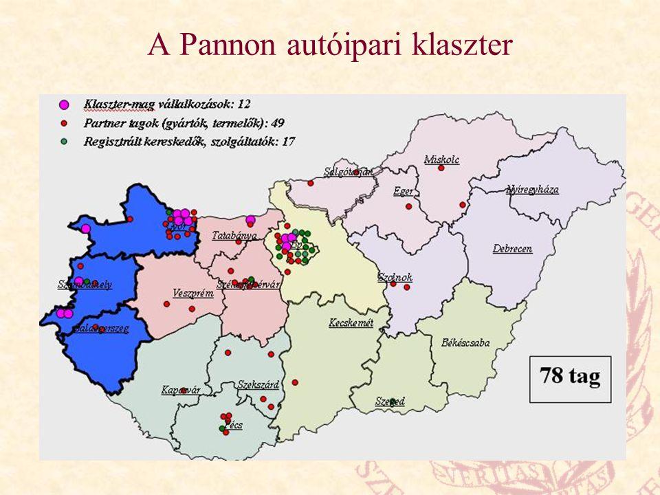 A Pannon autóipari klaszter