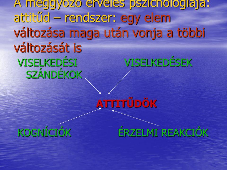 A meggyőző érvelés pszichológiája: attitűd – rendszer: egy elem változása maga után vonja a többi változását is