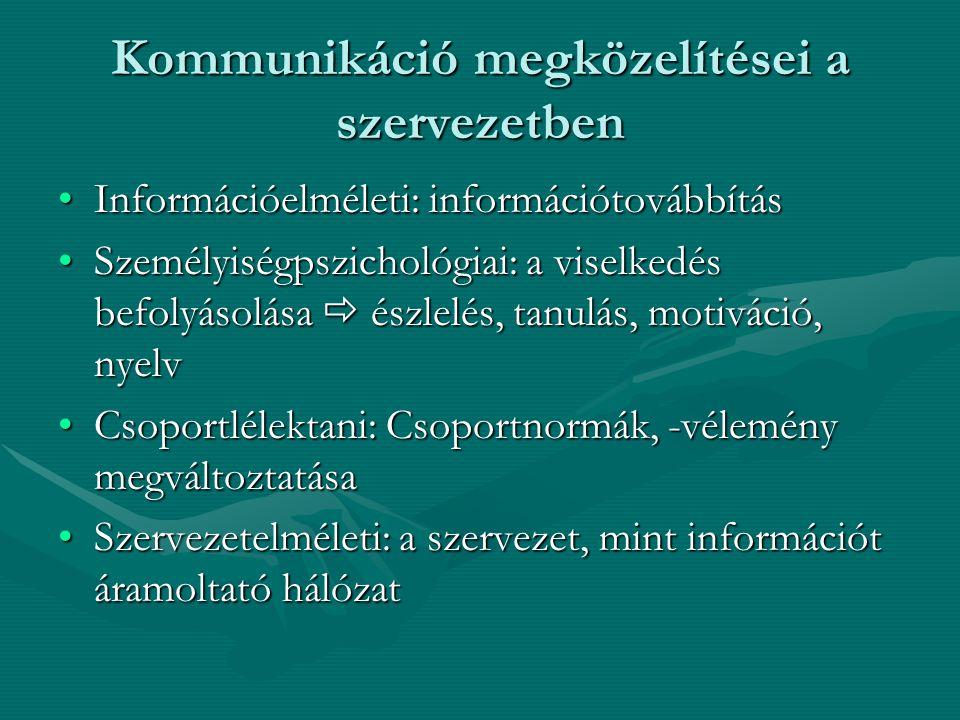 Kommunikáció megközelítései a szervezetben