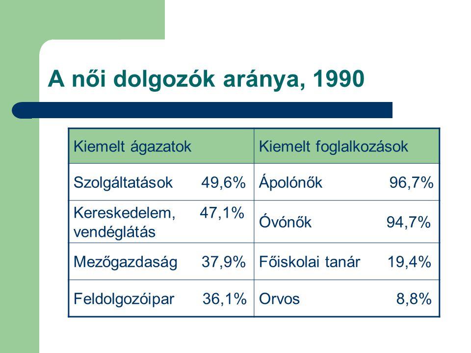 A női dolgozók aránya, 1990 Kiemelt ágazatok Kiemelt foglalkozások