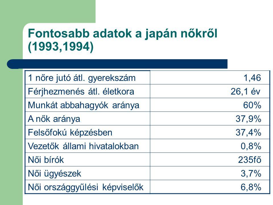 Fontosabb adatok a japán nőkről (1993,1994)