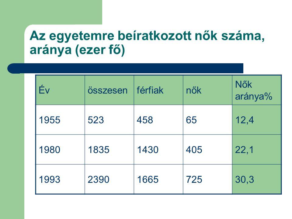 Az egyetemre beíratkozott nők száma, aránya (ezer fő)