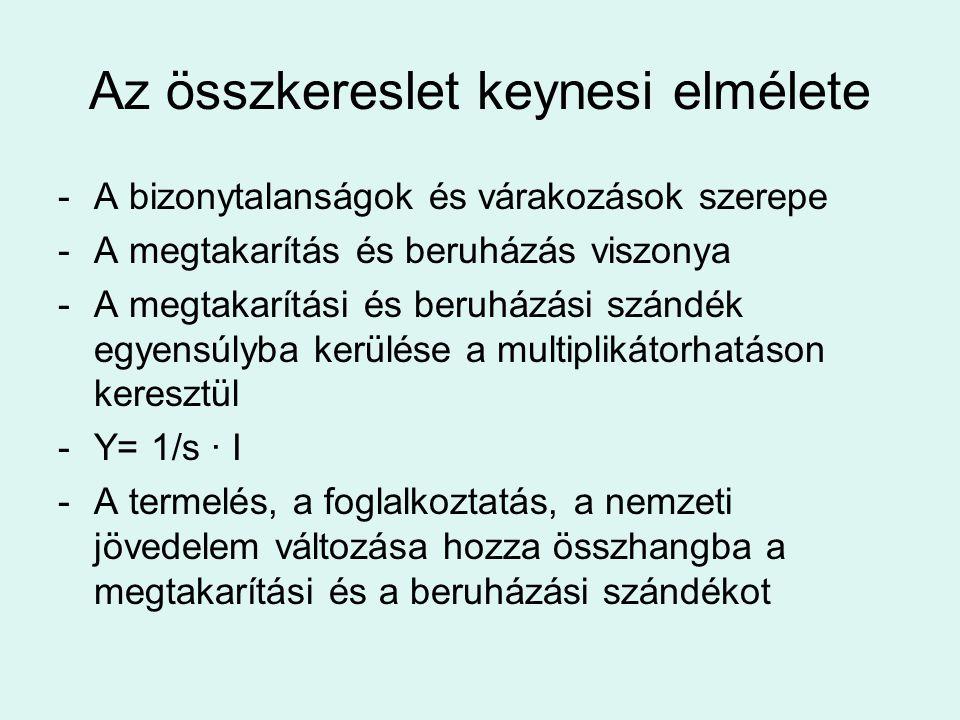 Az összkereslet keynesi elmélete