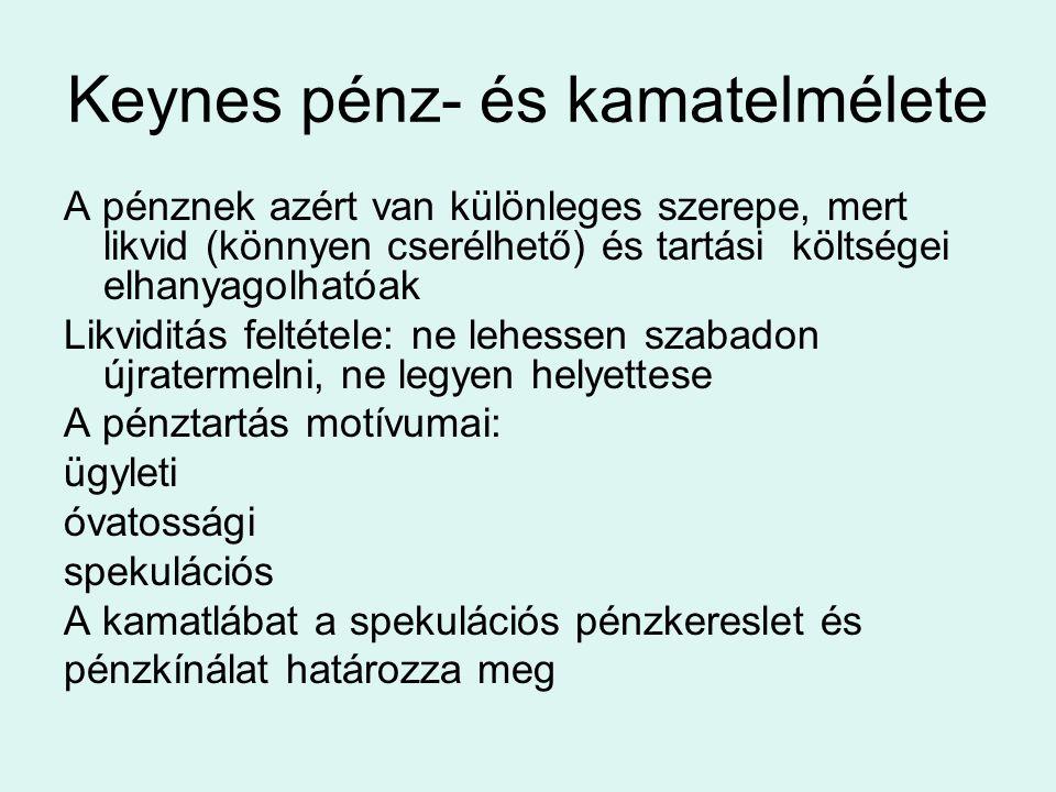 Keynes pénz- és kamatelmélete