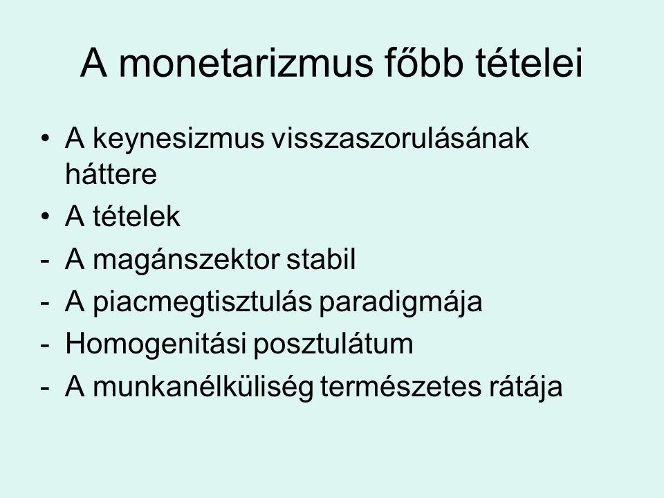 A monetarizmus főbb tételei