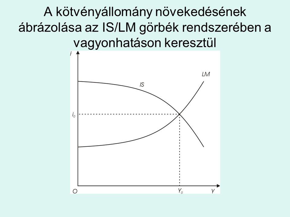 A kötvényállomány növekedésének ábrázolása az IS/LM görbék rendszerében a vagyonhatáson keresztül