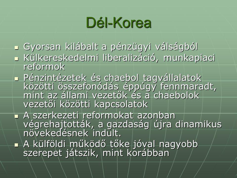 Dél-Korea Gyorsan kilábalt a pénzügyi válságból